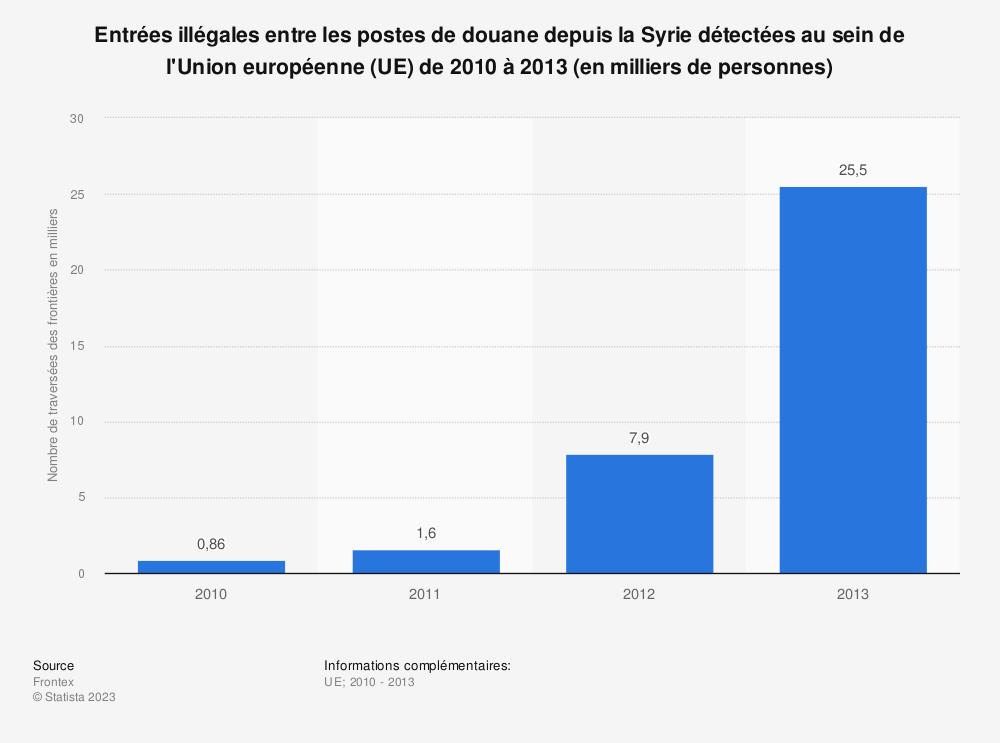 Statistique: Entrées illégales entre les postes de douane depuis la Syrie détectées au sein de l'Union européenne (UE) de 2010 à 2013 (en milliers de personnes) | Statista