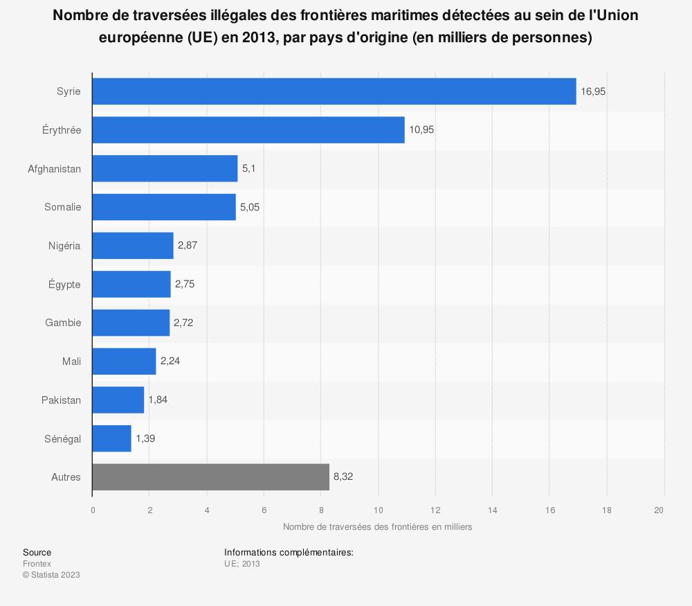 Statistique: Nombre de traversées illégales des frontières maritimes détectées au sein de l'Union européenne (UE) en 2013, par pays d'origine (en milliers de personnes) | Statista