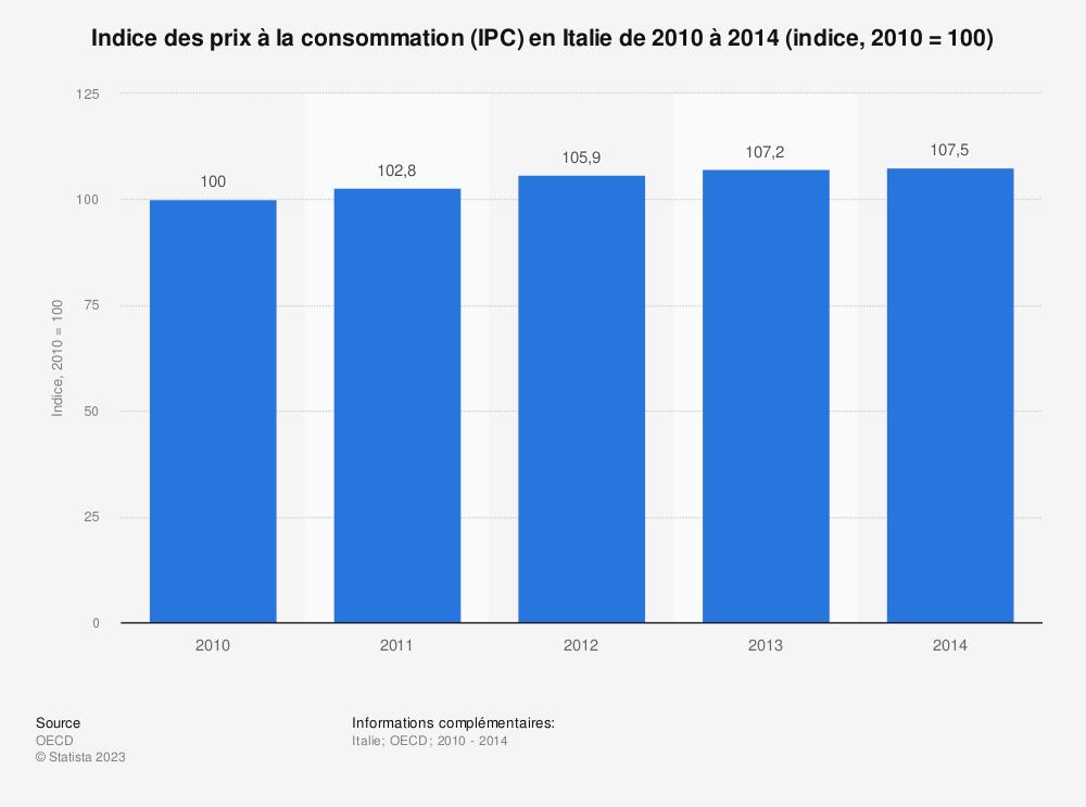 Statistique: Indice des prix à la consommation (IPC) en Italie de 2010 à 2014 (indice, 2010 = 100)   Statista