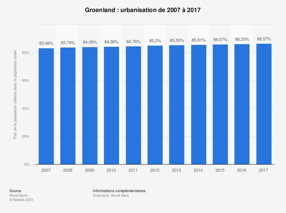 Statistique: Groenland: urbanisation de 2007 à 2017 | Statista