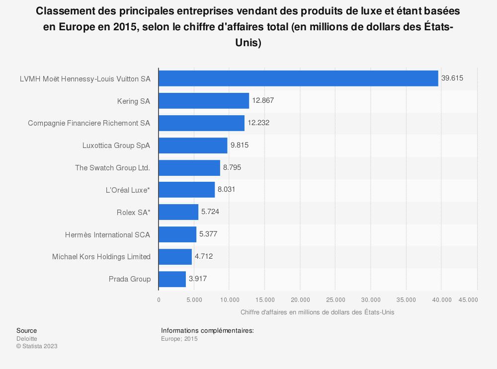 Statistique: Classement des principales entreprises vendant des produits de luxe et étant basées en Europe en 2015, selon le chiffre d'affaires total (en millions de dollars des États-Unis) | Statista