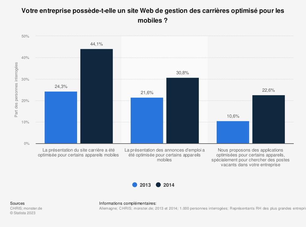 Statistique: Votre entreprise possède-t-elle un site Web de gestion des carrières optimisé pour les mobiles? | Statista