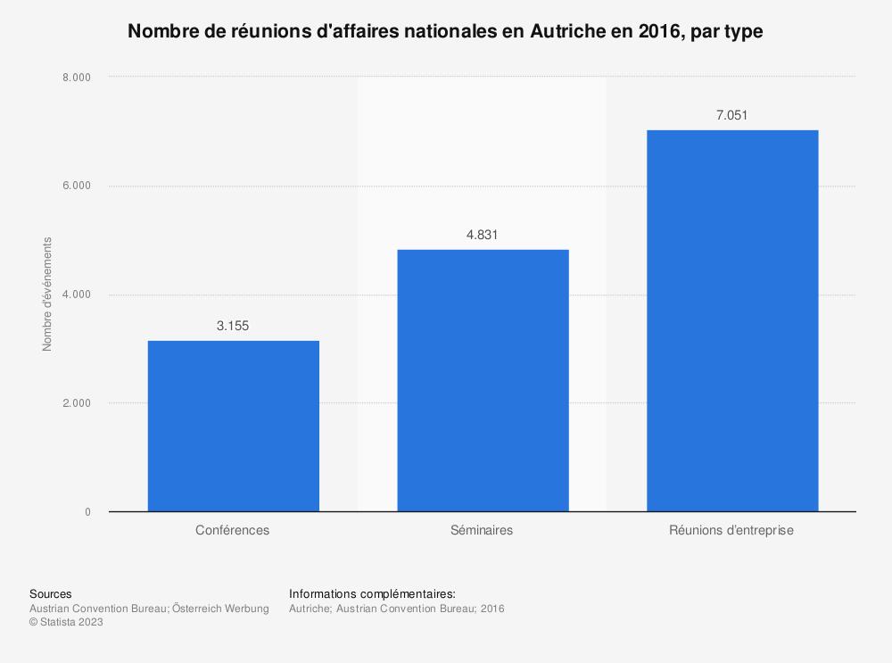 Statistique: Nombre de réunions d'affaires nationales enAutriche en2016, par type | Statista