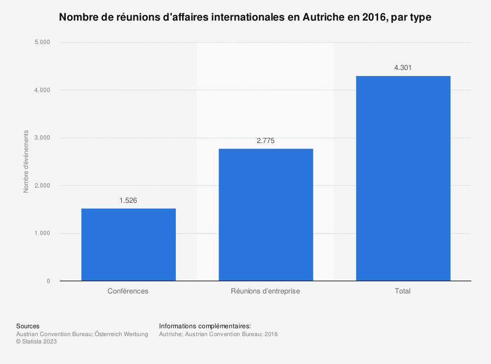Statistique: Nombre de réunions d'affaires internationales enAutriche en2016, par type | Statista