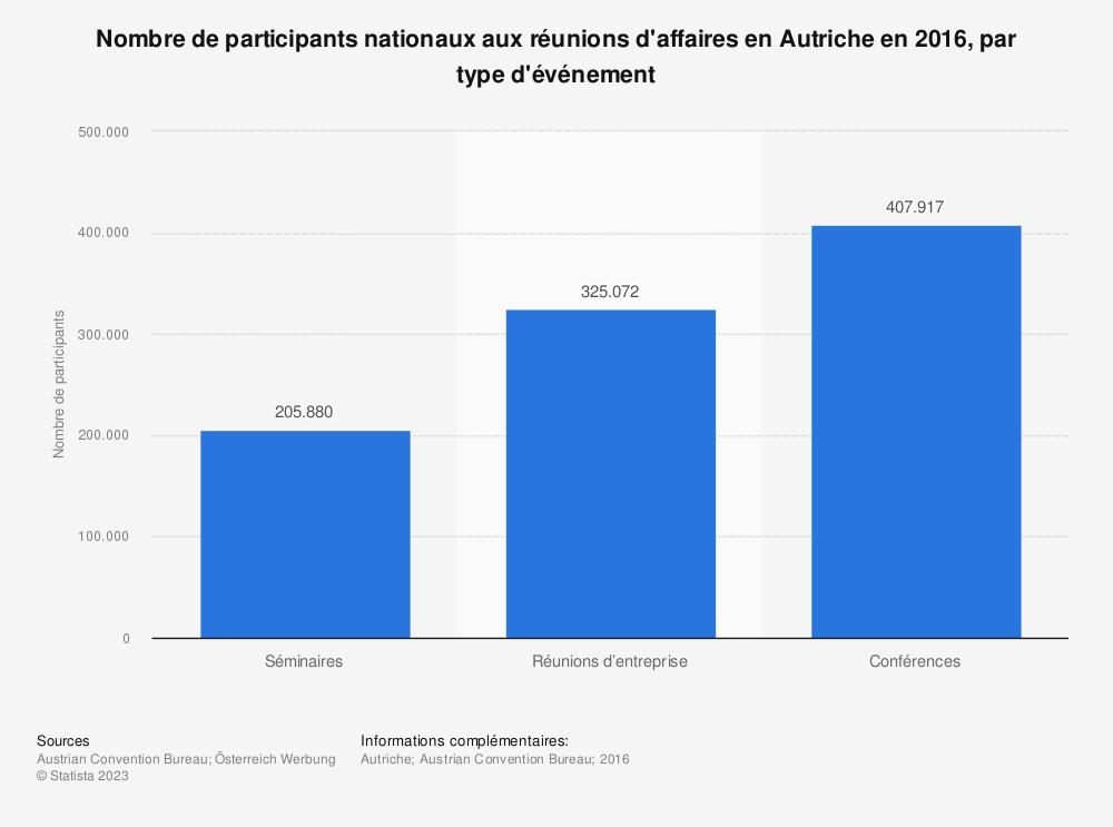 Statistique: Nombre de participants nationaux aux réunions d'affaires enAutriche en2016, par type d'événement | Statista