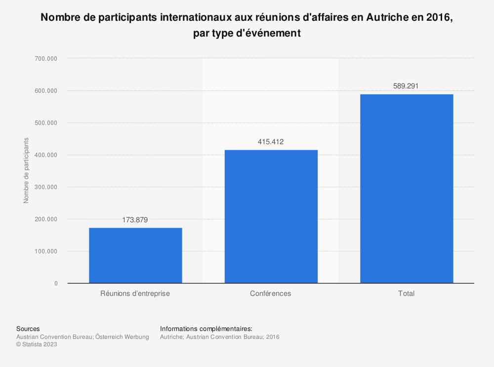 Statistique: Nombre de participants internationaux aux réunions d'affaires enAutriche en2016, par type d'événement | Statista