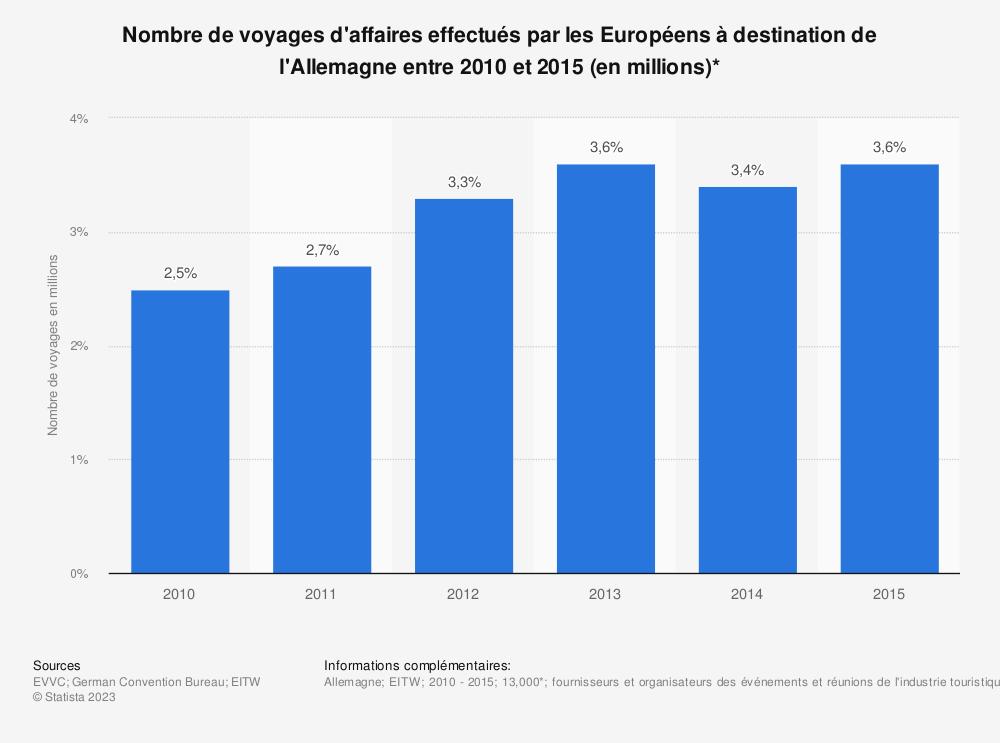 Statistique: Nombre de voyages d'affaires effectués par lesEuropéens à destination de l'Allemagne entre2010 et2015 (en millions)* | Statista