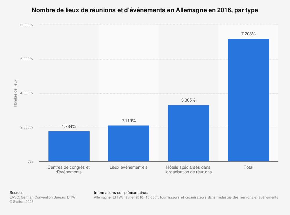 Statistique: Nombre de lieux de réunions et d'événements enAllemagne en2016, par type | Statista