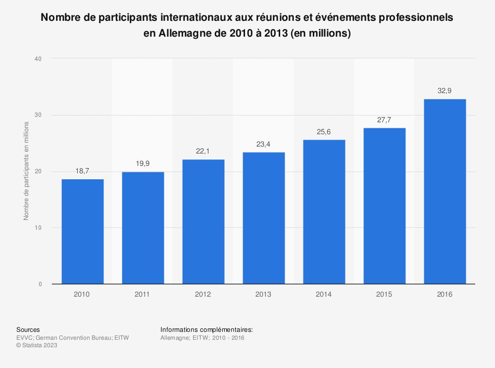 Statistique: Nombre de participants internationaux aux réunions et événements professionnels enAllemagne de2010 à2013 (en millions) | Statista