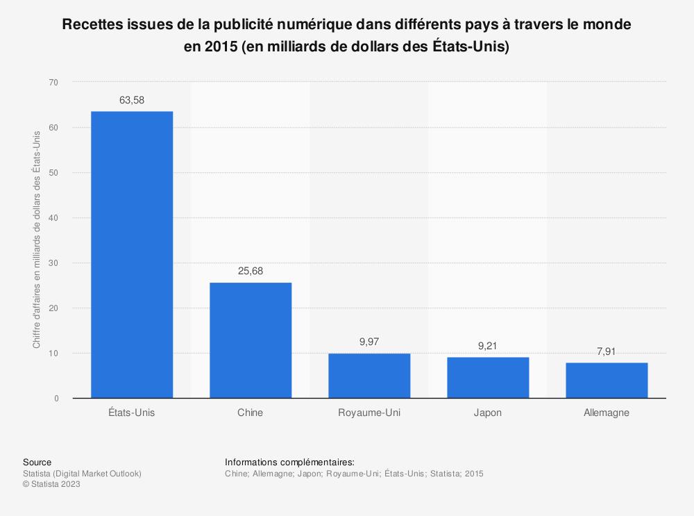 Statistique: Recettes issues de la publicité numérique dans différents pays à travers le monde en2015 (en milliards de dollars desÉtats-Unis) | Statista