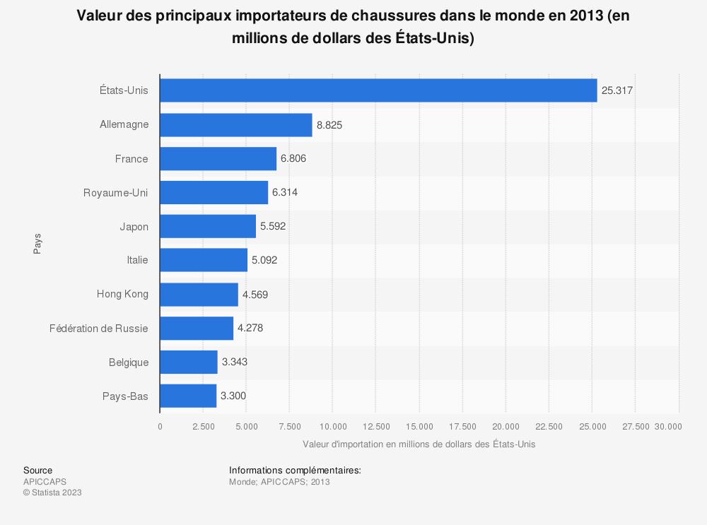 Statistique: Valeur des principaux importateurs de chaussures dans le monde en 2013 (en millions de dollars des États-Unis) | Statista