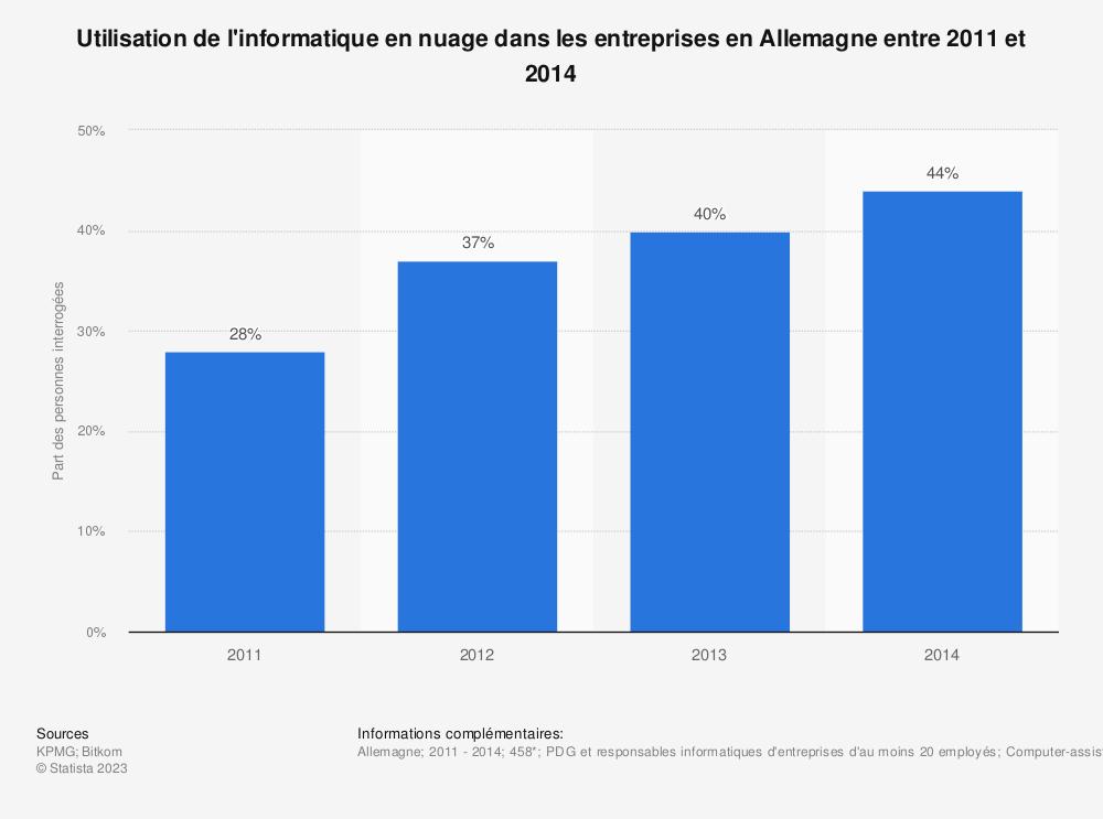 Statistique: Utilisation de l'informatique en nuage dans les entreprises en Allemagne entre 2011 et 2014 | Statista