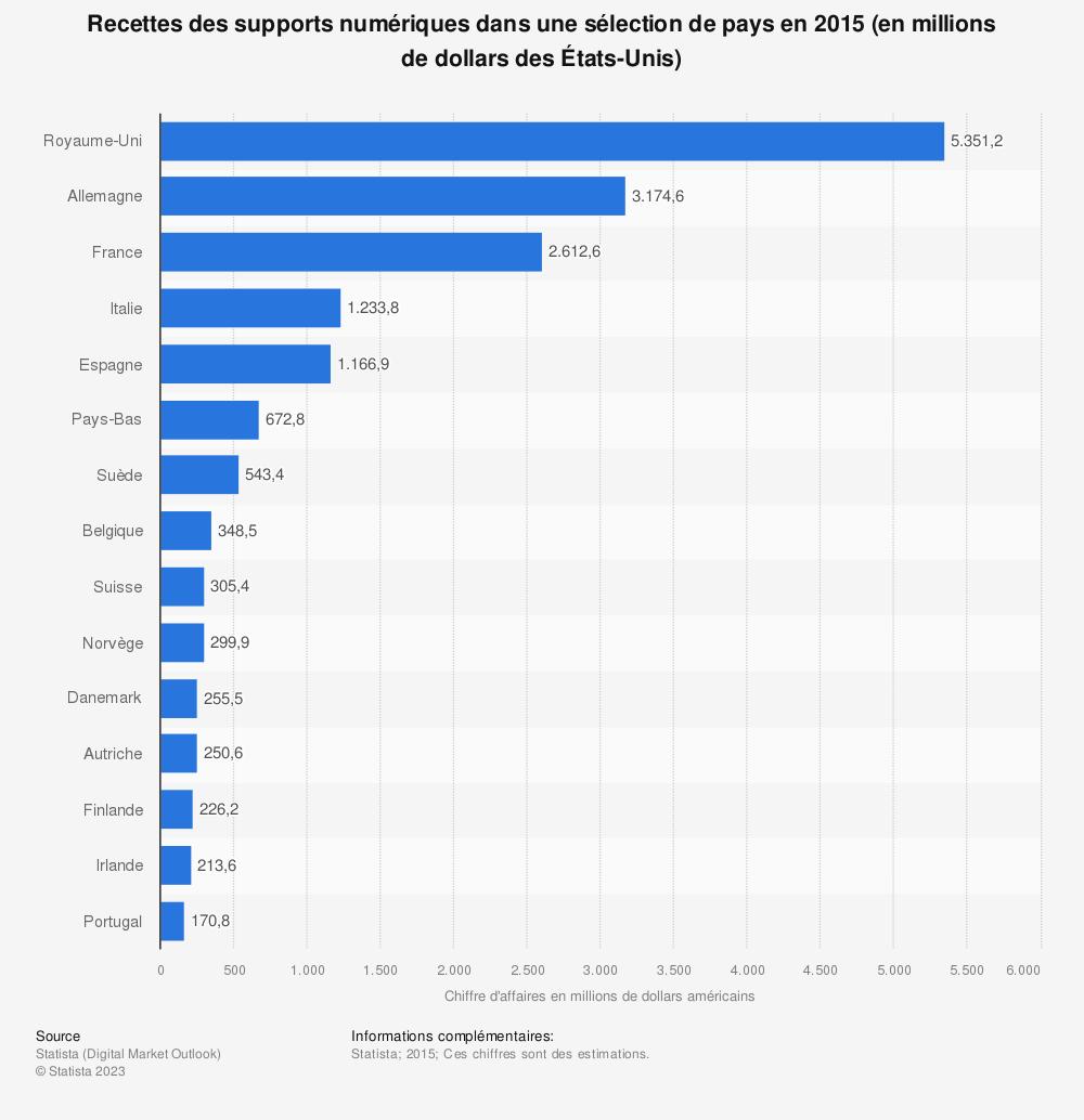 Statistique: Recettes des supports numériques dans une sélection de pays en 2015 (en millions de dollars des États-Unis) | Statista