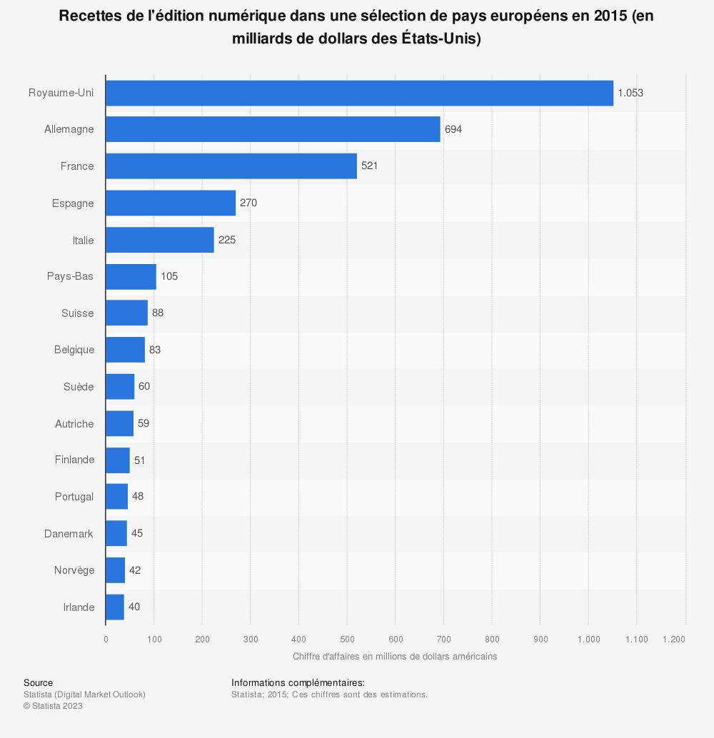 Statistique: Recettes de l'édition numérique dans une sélection de pays européens en 2015 (en milliards de dollars des États-Unis) | Statista