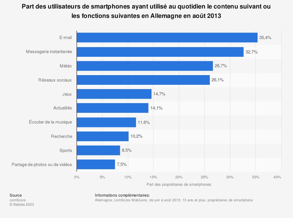 Statistique: Part des utilisateurs de smartphones ayant utilisé au quotidien le contenu suivant ou les fonctions suivantes en Allemagne en août 2013 | Statista