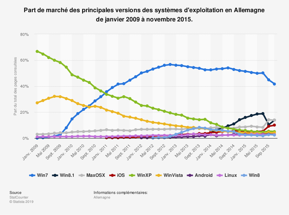 Statistique: Part de marché des principales versions des systèmes d'exploitation en Allemagne de janvier 2009 à novembre 2015. | Statista