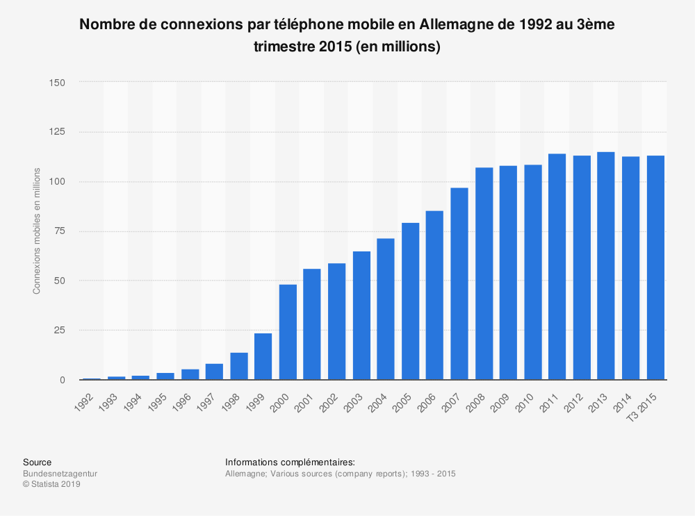 Statistique: Nombre de connexions par téléphone mobile en Allemagne de 1992 au 3ème trimestre 2015 (en millions)   Statista