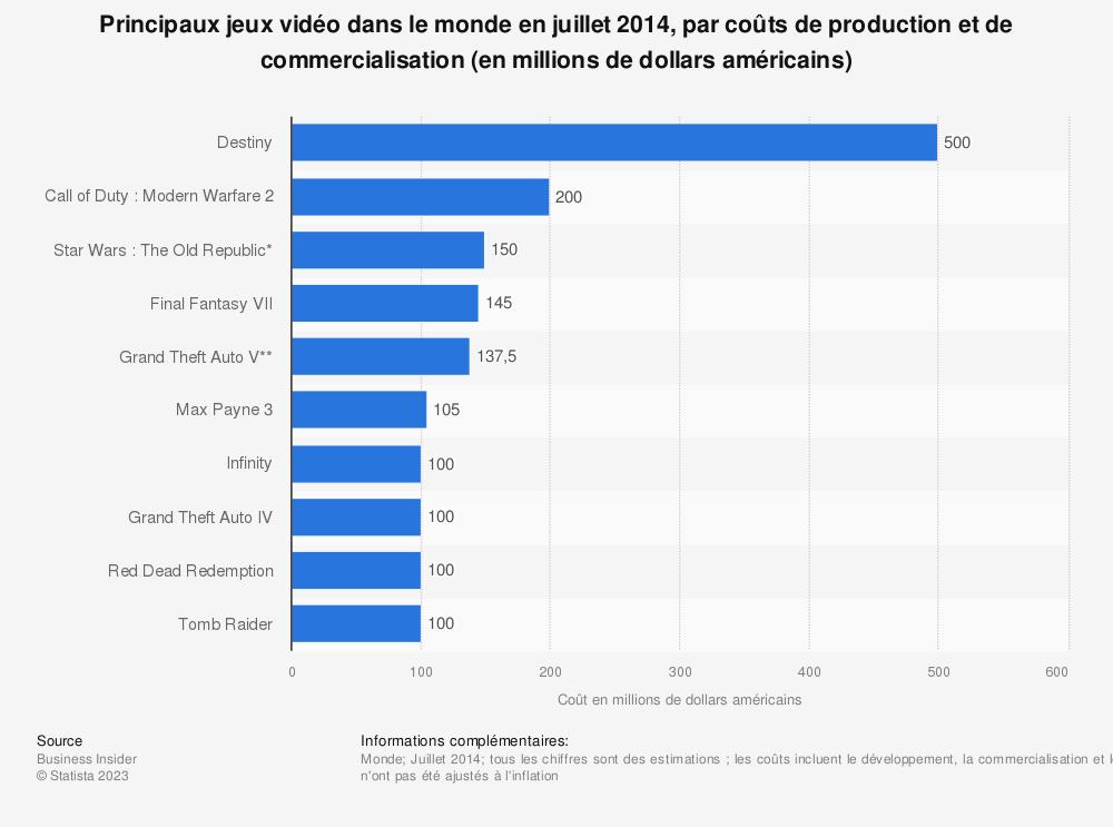 Statistique: Principaux jeux vidéo dans le monde en juillet 2014, par coûts de production et de commercialisation (en millions de dollars américains) | Statista