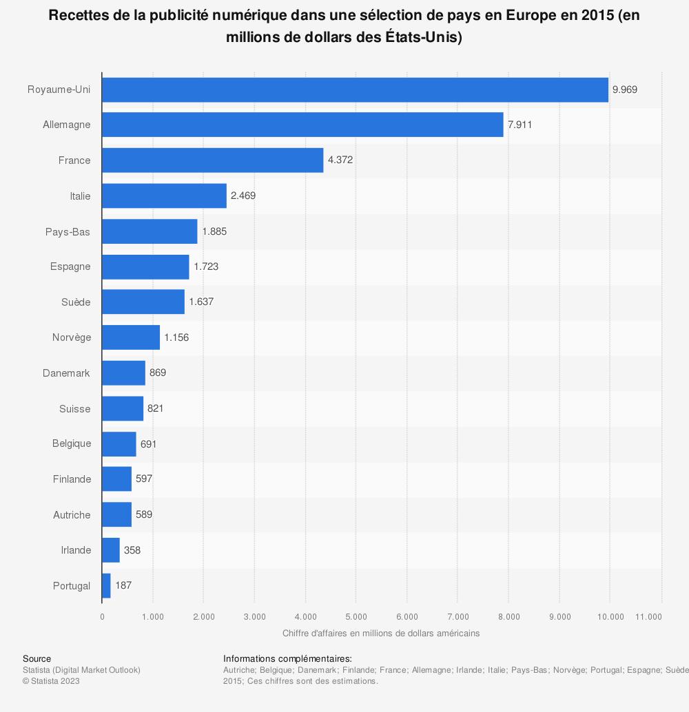 Statistique: Recettes de la publicité numérique dans une sélection de pays en Europe en 2015 (en millions de dollars des États-Unis) | Statista
