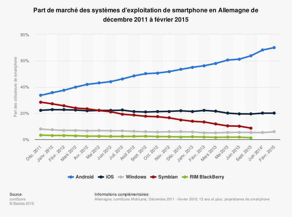 Statistique: Part de marché des systèmes d'exploitation de smartphone en Allemagne de décembre 2011 à février 2015 | Statista