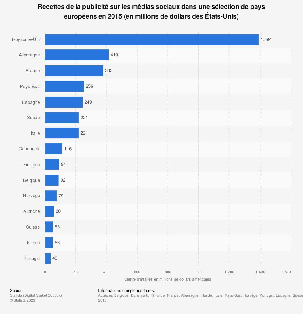 Statistique: Recettes de la publicité sur les médias sociaux dans une sélection de pays européens en 2015 (en millions de dollars des États-Unis) | Statista