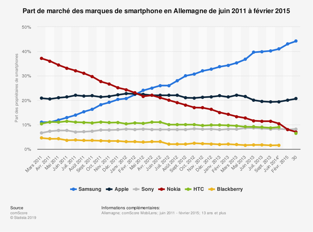 Statistique: Part de marché des marques de smartphone en Allemagne de juin 2011 à février 2015 | Statista