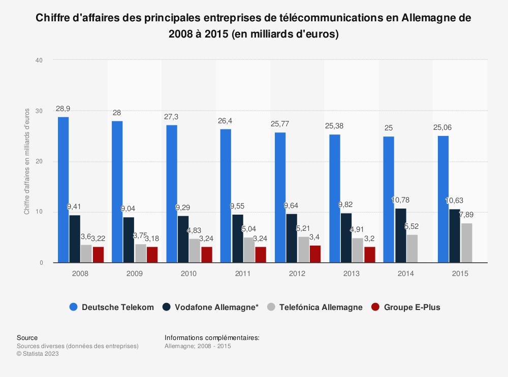 Statistique: Chiffre d'affaires des principales entreprises de télécommunications en Allemagne de 2008 à 2015 (en milliards d'euros) | Statista