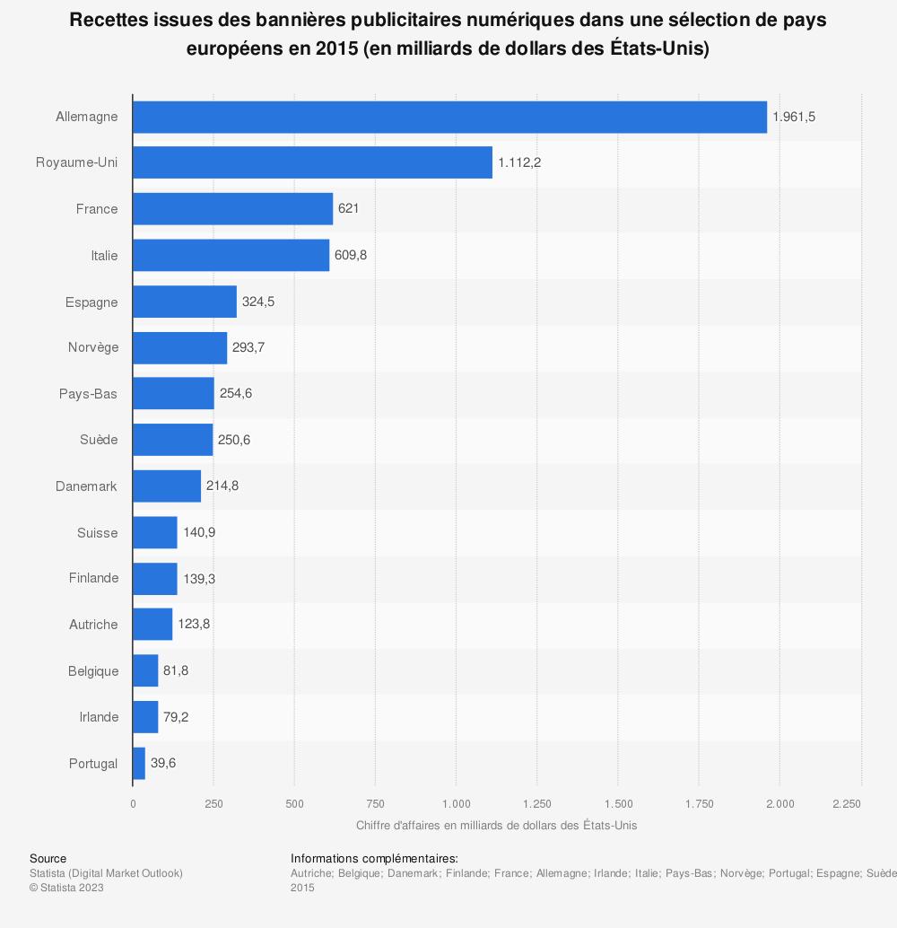 Statistique: Recettes issues des bannières publicitaires numériques dans une sélection de pays européens en 2015 (en milliards de dollars des États-Unis) | Statista