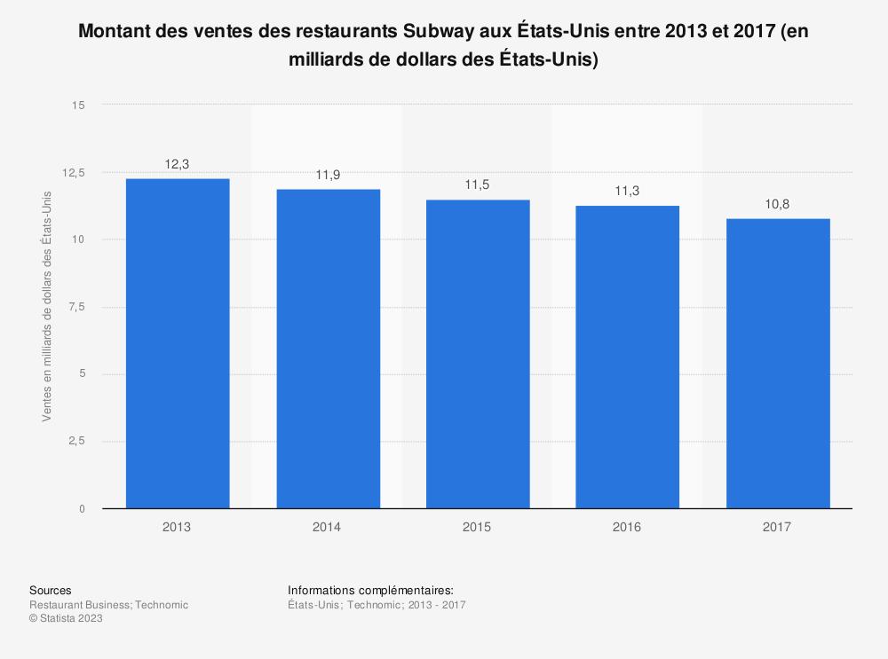 Statistique: Montant des ventes des restaurants Subway aux États-Unis entre 2013 et 2017 (en milliards de dollars desÉtats-Unis) | Statista