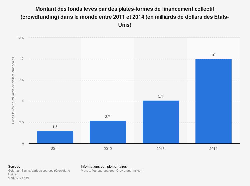 Statistique: Montant des fonds levés par des plates-formes de financement collectif (crowdfunding) dans le monde entre 2011 et 2014 (en milliards de dollars des États-Unis) | Statista