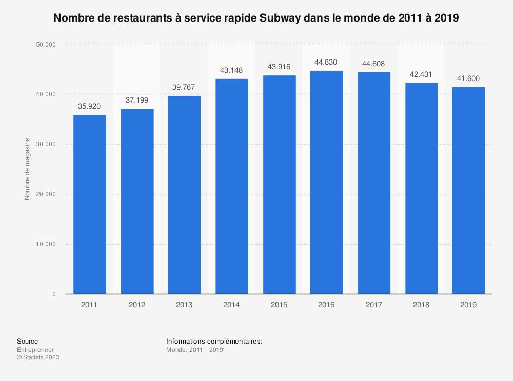 Statistique: Nombre de restaurants à service rapide Subway dans le monde de 2011 à 2018* | Statista