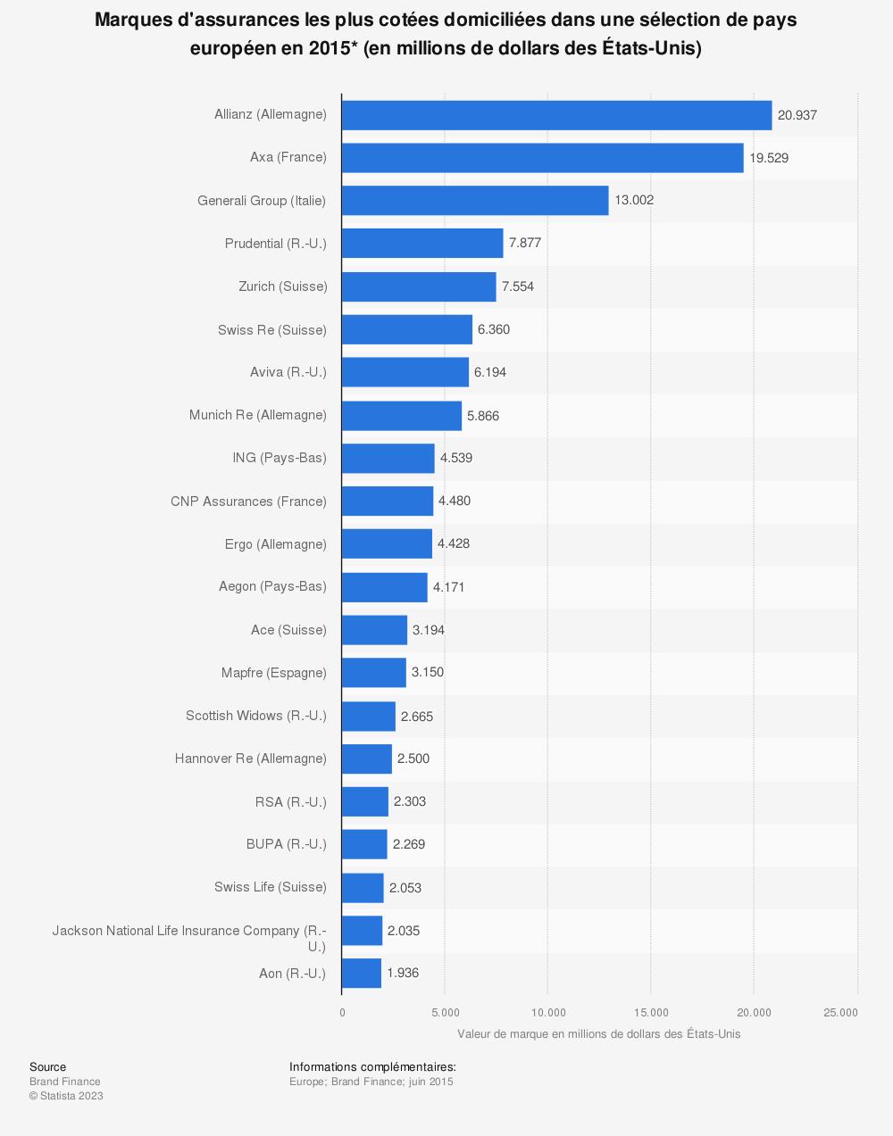 Statistique: Marques d'assurances les plus cotées domiciliées dans une sélection de pays européen en2015* (en millions de dollars des États-Unis) | Statista