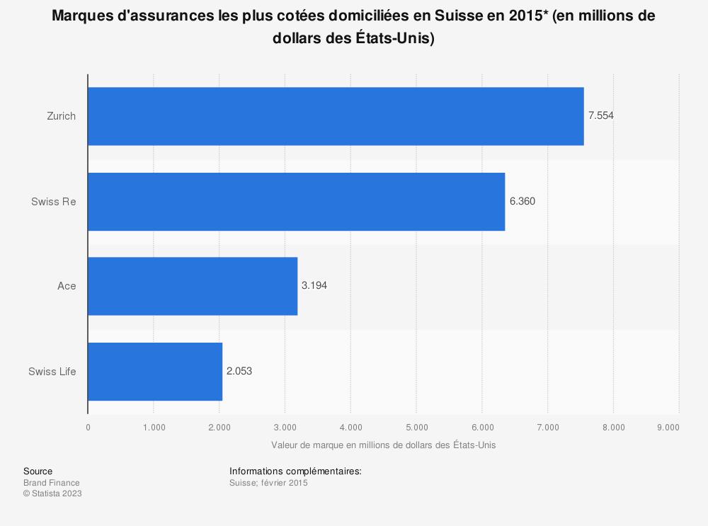 Statistique: Marques d'assurances les plus cotées domiciliées en Suisse en2015* (en millions de dollars des États-Unis) | Statista