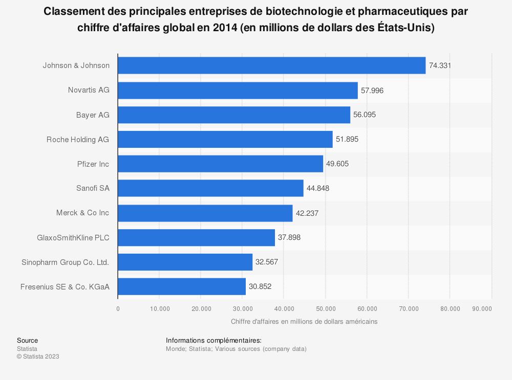 Statistique: Classement des principales entreprises de biotechnologie et pharmaceutiques par chiffre d'affaires global en 2014 (en millions de dollars des États-Unis) | Statista