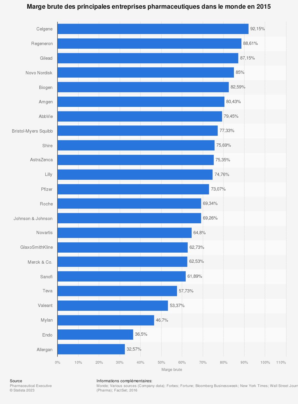 Statistique: Marge brute des principales entreprises pharmaceutiques dans le monde en 2015 | Statista
