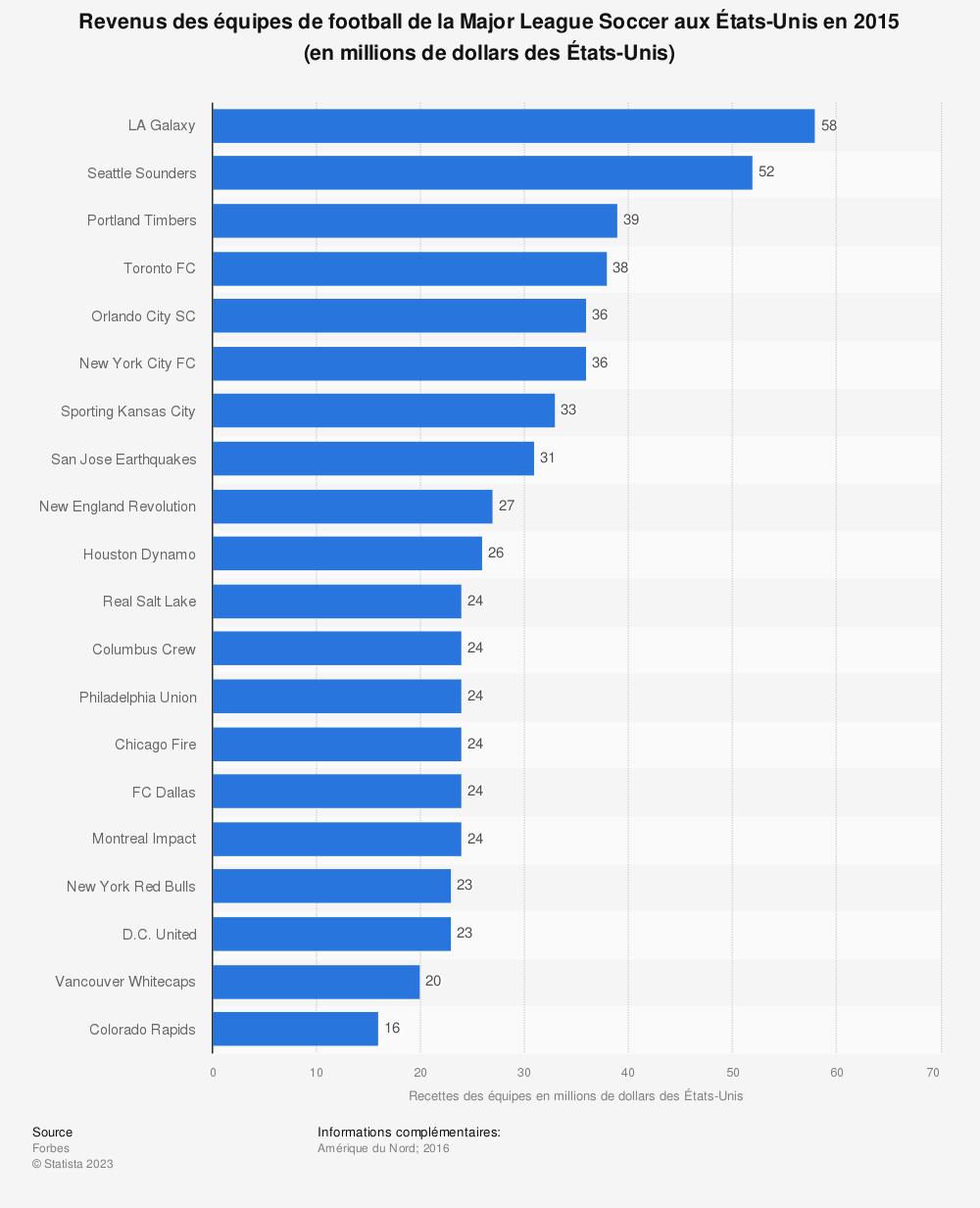 Statistique: Revenus des équipes de football de la Major League Soccer aux États-Unis en 2015 (en millions de dollars des États-Unis) | Statista