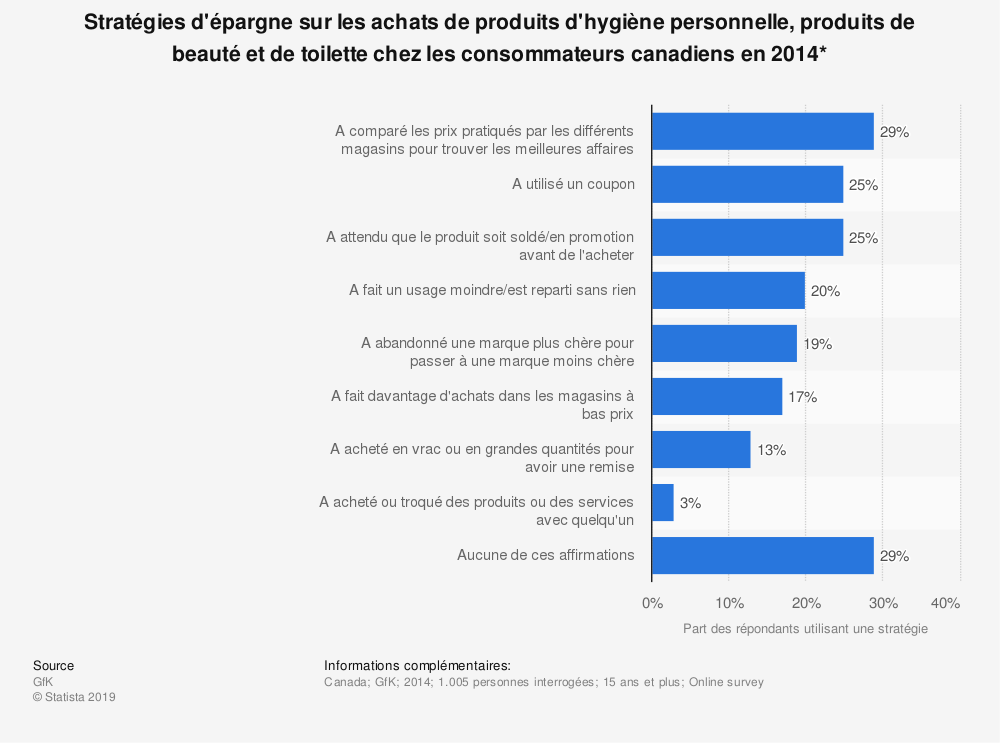 Statistique: Stratégies d'épargne sur les achats de produits d'hygiène personnelle, produits de beauté et de toilette chez les consommateurs canadiens en 2014* | Statista