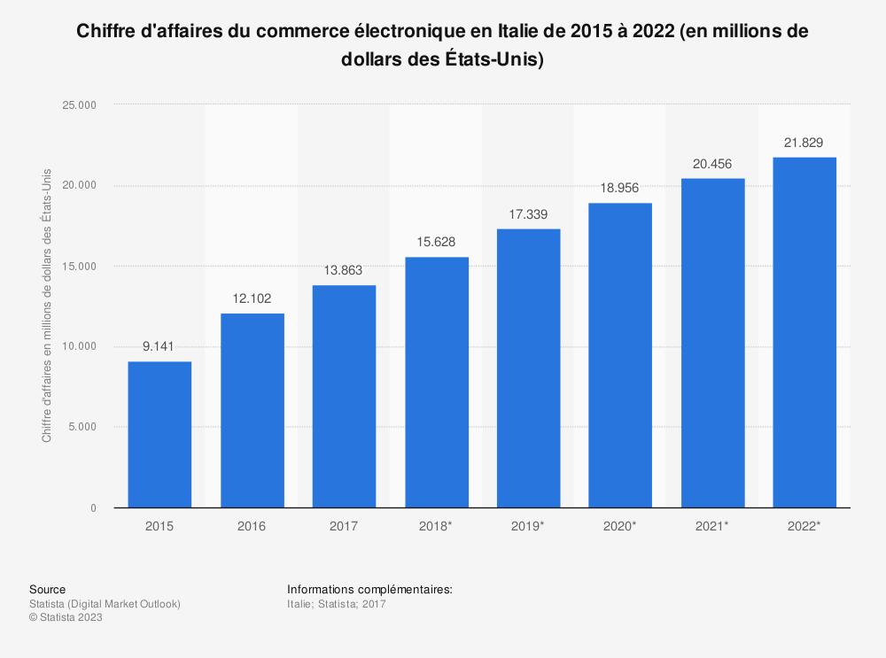 Statistique: Chiffre d'affaires du commerce électronique en Italie de 2015 à 2022 (en millions de dollars des États-Unis) | Statista
