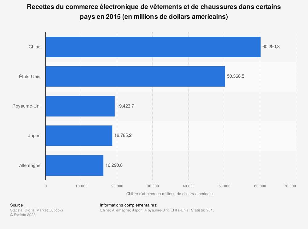 Statistique: Recettes du commerce électronique de vêtements et de chaussures dans certains pays en 2015 (en millions de dollars américains) | Statista