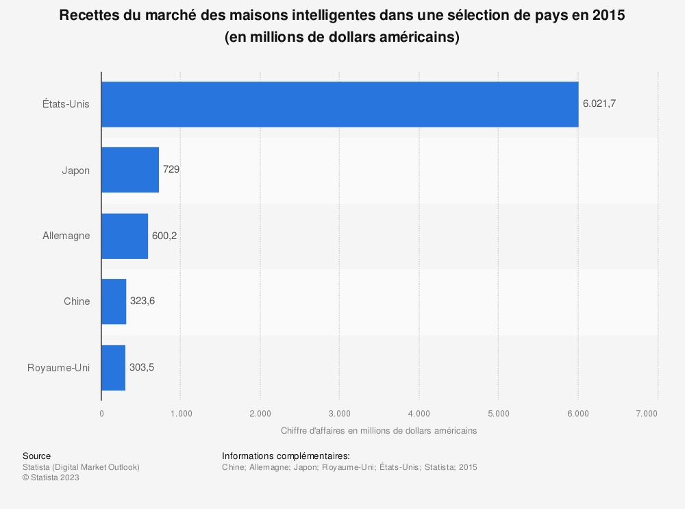 Statistique: Recettes du marché des maisons intelligentes dans une sélection de pays en 2015 (en millions de dollars américains) | Statista