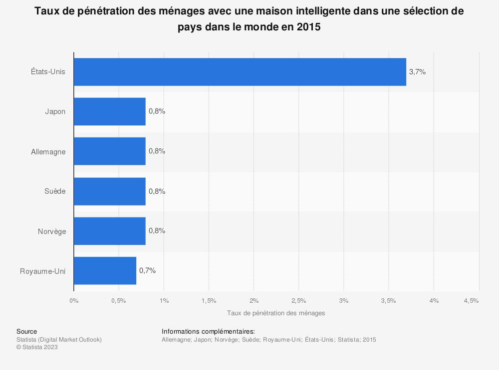 Statistique: Taux de pénétration des ménages avec une maison intelligente dans une sélection de pays dans le monde en 2015 | Statista