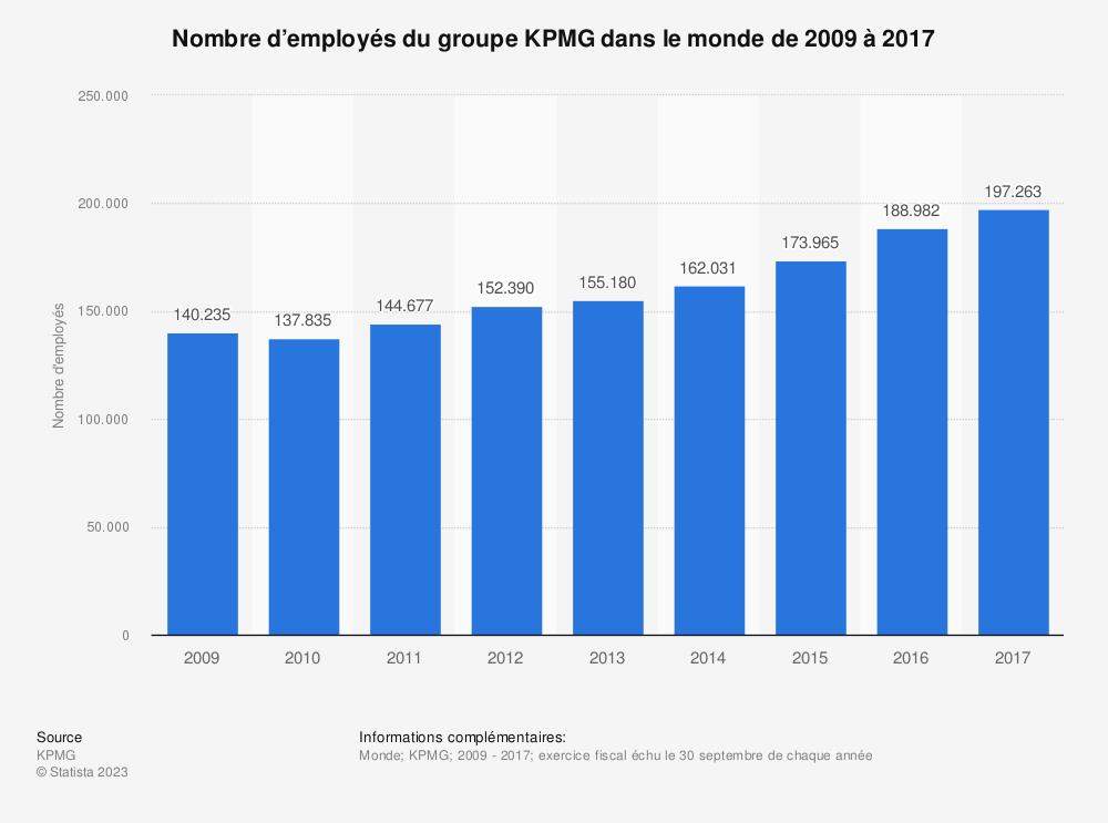 Statistique: Nombre d'employés du groupe KPMG dans le monde de 2009 à 2017 | Statista