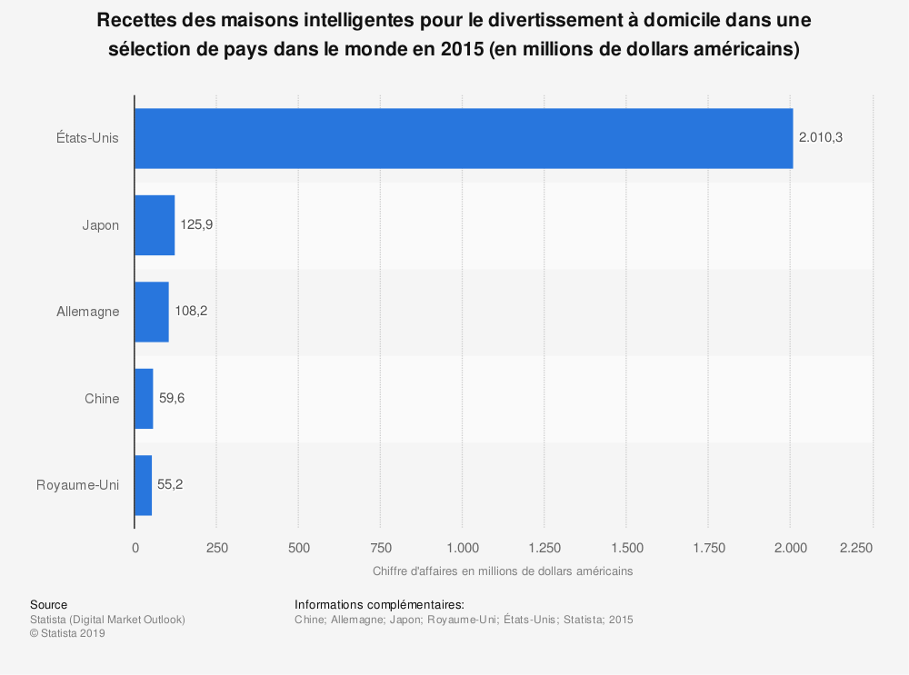 Statistique: Recettes des maisons intelligentes pour le divertissement à domicile dans une sélection de pays dans le monde en 2015 (en millions de dollars américains) | Statista