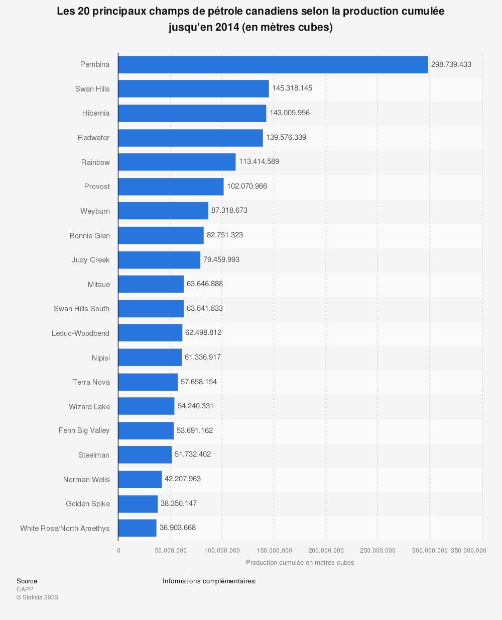 Statistique: Les 20 principaux champs de pétrole canadiens selon la production cumulée jusqu'en 2014 (en mètres cubes) | Statista