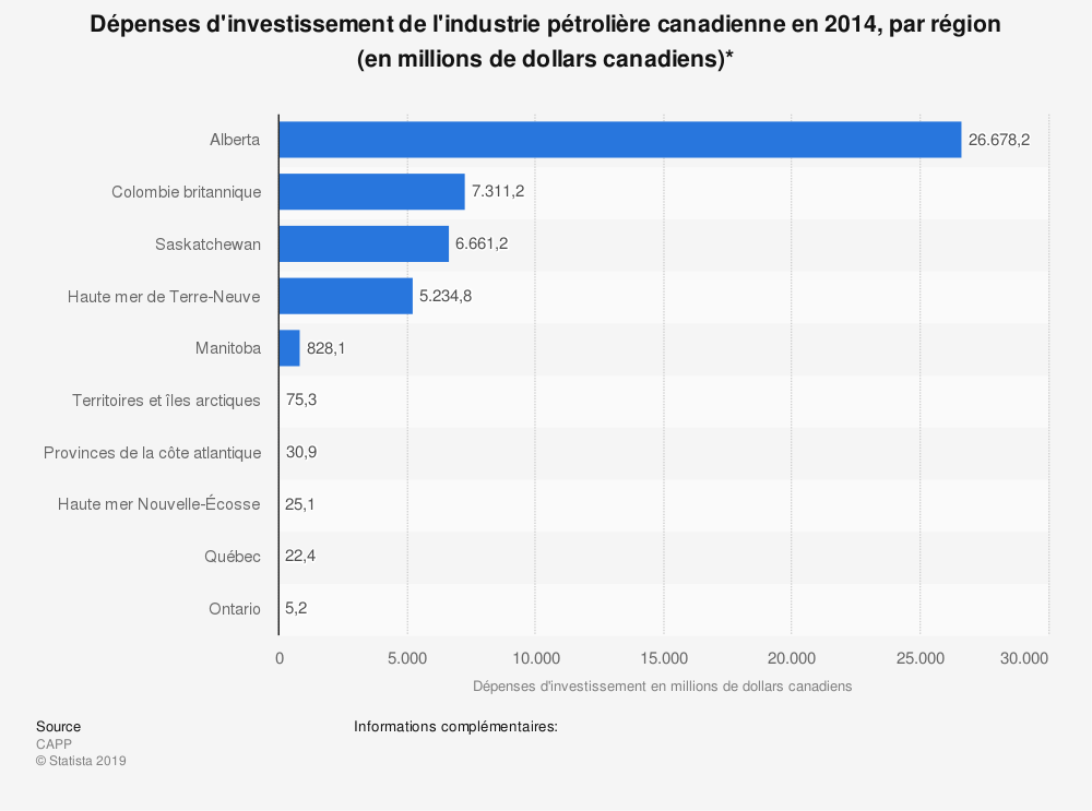 Statistique: Dépenses d'investissement de l'industrie pétrolière canadienne en 2014, par région (en millions de dollars canadiens)* | Statista