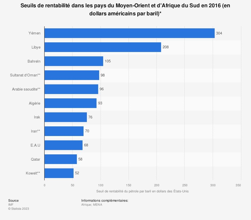 Statistique: Seuils de rentabilité dans les pays du Moyen-Orient et d'Afrique du Sud en 2016 (en dollars américains par baril)* | Statista