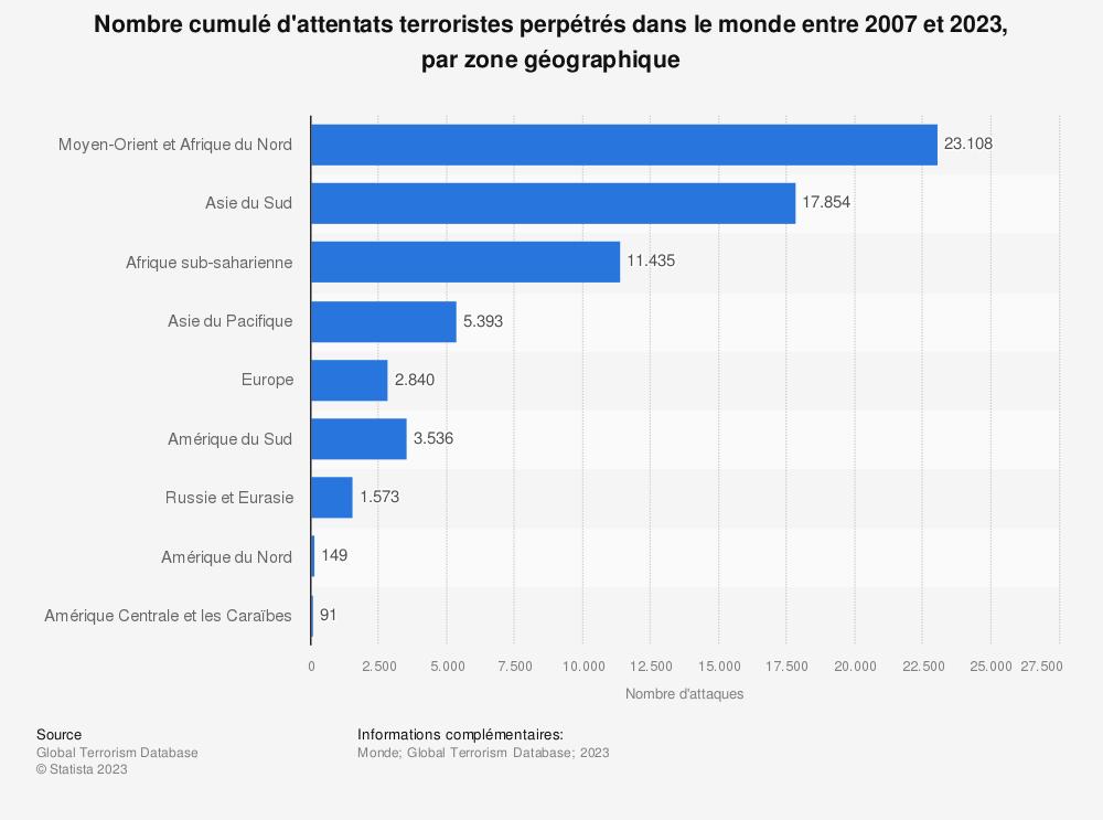 Statistique: Nombre d'attentats terroristes perpétrés dans le monde en 2016, par zone géographique | Statista