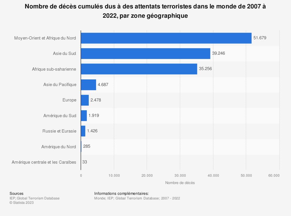 Statistique: Nombre de décès dus à des attentats terroristes dans le monde en 2016, par zone géographique | Statista