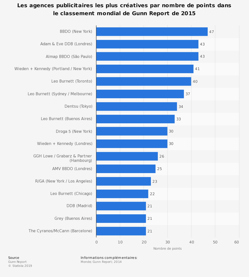Statistique: Les agences publicitaires les plus créatives par nombre de points dans le classement mondial de Gunn Report de 2015 | Statista