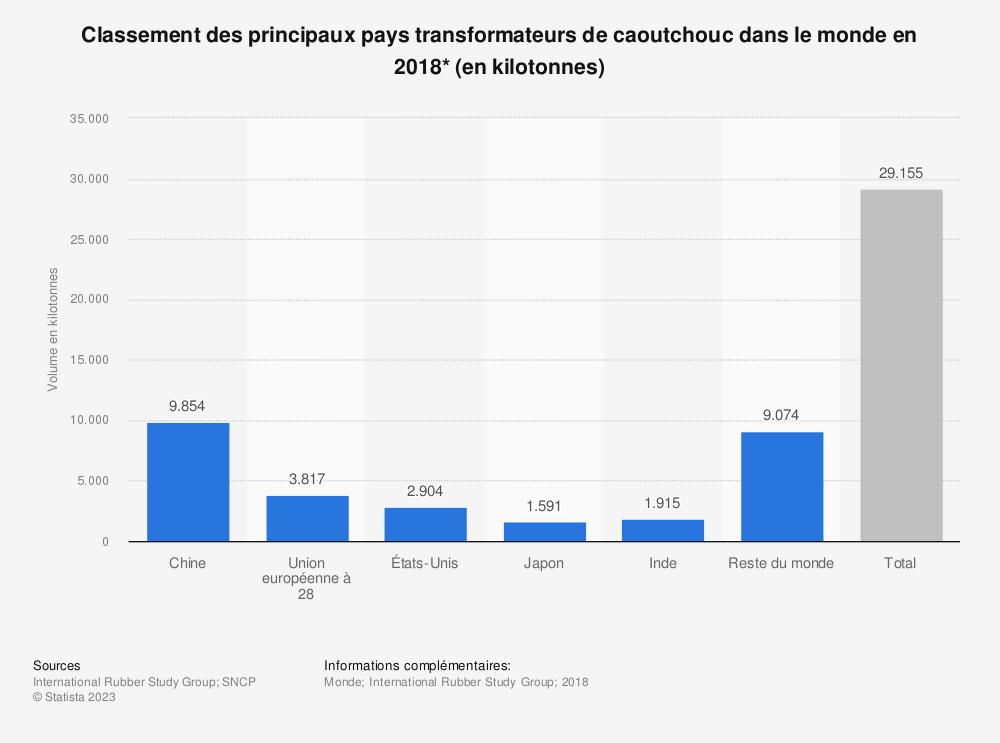 Statistique: Classement des principaux pays transformateurs de caoutchouc dans le monde en 2018* (en kilotonnes) | Statista